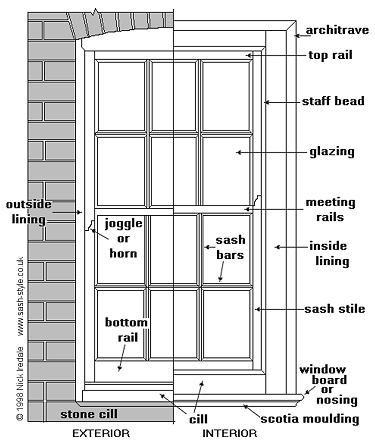 Window Anatomy Lateral View Www Anatomynote Com Sash Windows Window Repair Windows