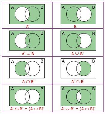 Venn Diagram Of Compliment Math Tutorials Studying Math Math Activities Preschool