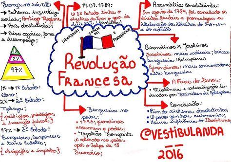 Mapa Mental De Historia Geral Revolucao Francesa Revolucao