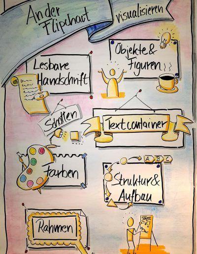 Profil Angestiftet Visualisieren An Der Flipchart Flipchart Gestalten Visualisieren Flipchart