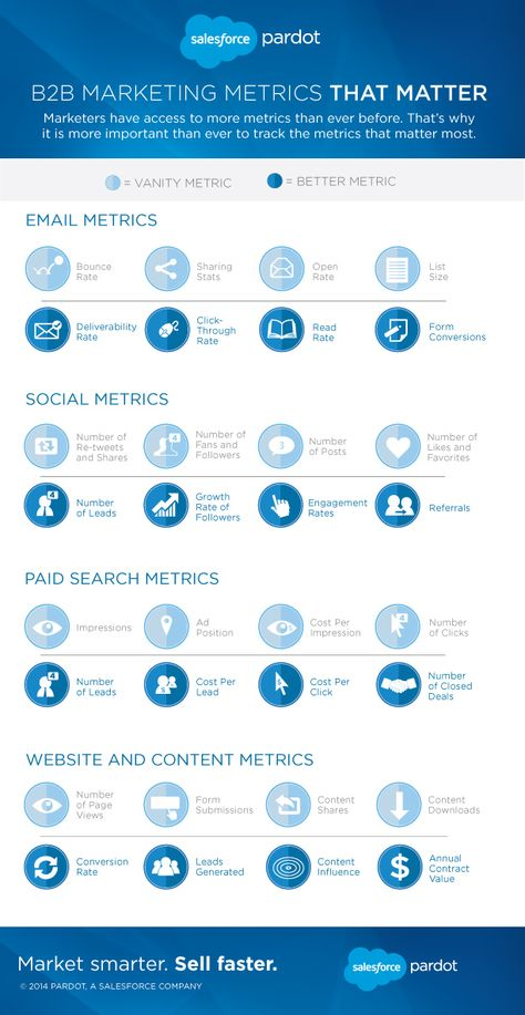 Marketing Metrics That Matter...and the 'Vanity Metrics Trap' [Infographic] | Salesforce Pardot