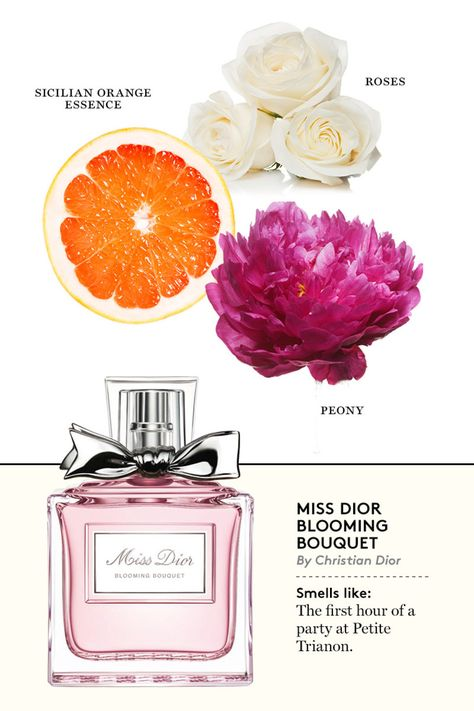 Miss Dior Blooming Bouquet. Ah, now I understand why I love this perfume so much.