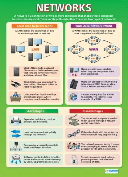 Networks | Computing Educational School Posters                                                                                                                                                                                 More