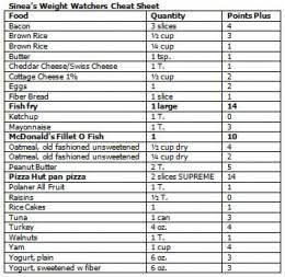 picture regarding Weight Watchers Points Plus Tracker Printable named Pin upon Excess weight watchers