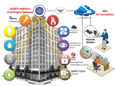 Sogeti High Tech And Ibmbuilding A Worldwide Smart Connected