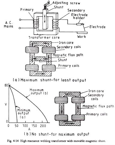 [SCHEMATICS_4ER]  High Reactance Welding Transformer with Movable Magnetic Shunt | Welding,  Transformers, Core work | Welding Transformer Diagram |  | Pinterest