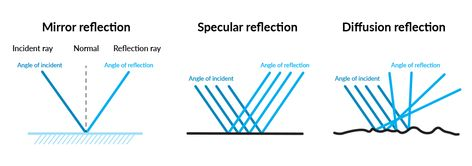 """""""The angle of incidence = the angle of reflection"""" But have we ever stopped to consider what the science of reflection actually means, and what it means for us in our everyday lives?  #science #philosophy #optics #reflections #mathematics #light #shinebright #UnimedLiving"""