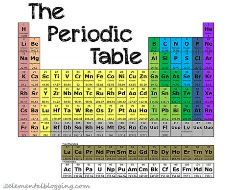 There are many interactive periodic tables out there, but this is - new periodic table jefferson lab