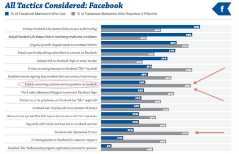 3 Underused Social Marketing Tactics That Build Relationships: New Research : Social Media Examiner