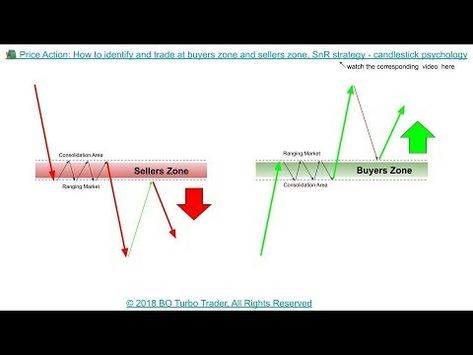 Price Action How To Identify And Trade At Buyers Zone And