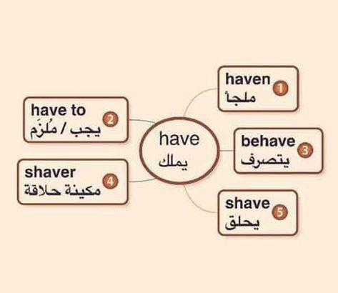 تحميل مذكرة خرائط ذهنية لحفظ الكلمات الانجليزية وأكثر من 500 كلمة Bookpdf1 In 2021 Shaving Behaving