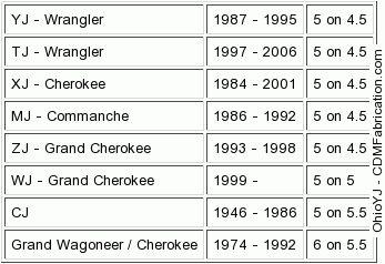 Great Jeep Wrangler Jk Lug Pattern