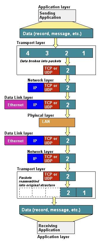 Protocol Stack Definition From Pc Magazine Encyclopedia Cisco Networking Network Infrastructure Computer Network