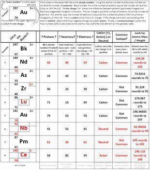Phet Isotopes Worksheet Answer Key - worksheet
