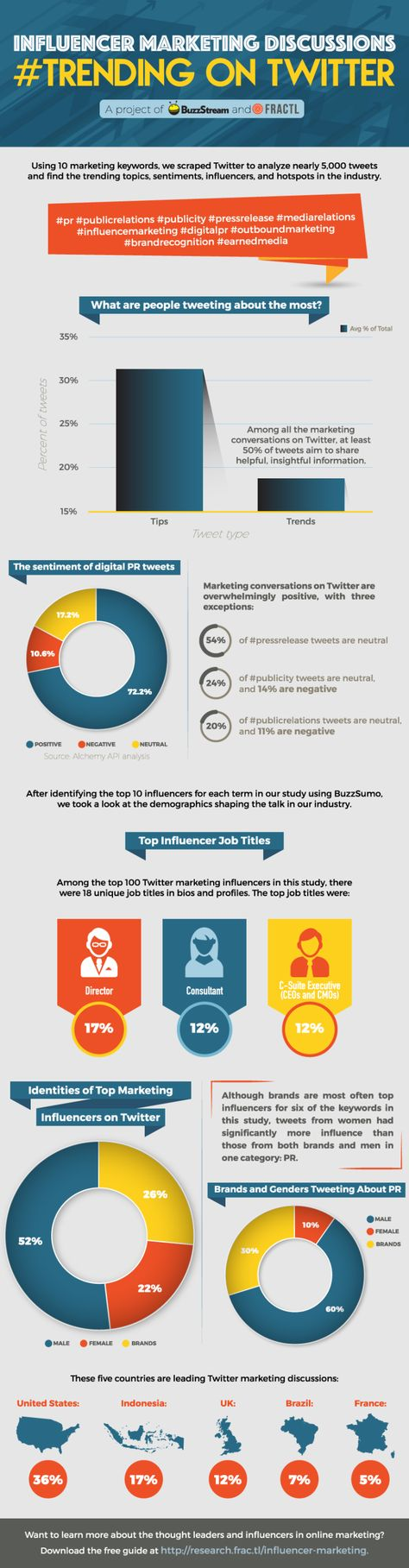Who Leads The Digital PR Discussion on Twitter? [INFOGRAPHIC] | SEJ