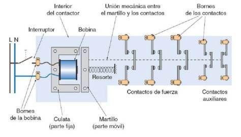Contactor Funcionamiento Y Esquemas Motor Electricidad Curso De Electricidad Trabajo Eléctrico