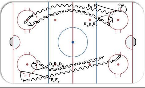 Hockey positional play - TRAIN TRACKS VISUAL video - IP, Novice - hockey score sheet