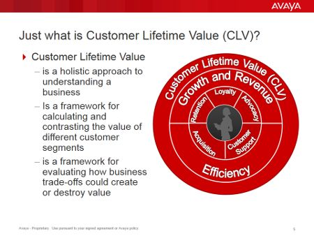 How To Get Smart About Customer Lifetime Value With Images Customer Lifetime Value