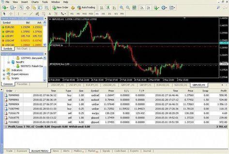 Treding Forex Trading Wiki What