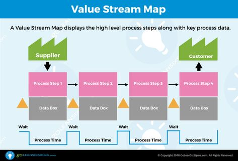 Value Stream Map Template Example Value Stream Mapping Map Flow Map