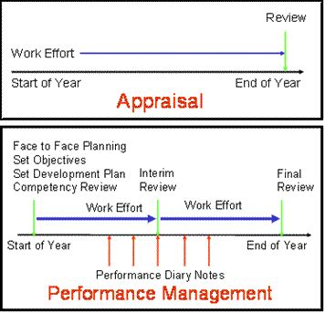 Excel Dashboard With Employee Performance Evaluation Metrics