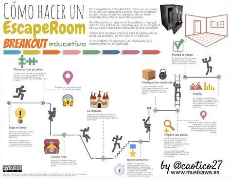 Os Dejo La Infografía Que Vengo Utilizando Para Las Formaciones Que Hago Sobre Los Escape Room Y Los Breakout Educativos Escape Room Educacion Educacion Fisica