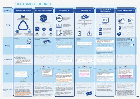 5 Tips to Ensure Success in B2B Customer Journey Mapping - B2B International