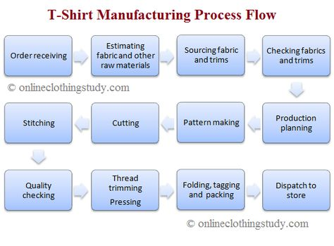 Step by Step Guide to T-Shirt Manufacturing for Business