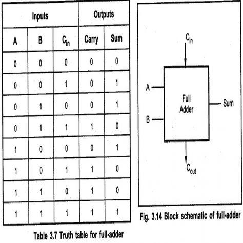 full adder circuit diagram and truth table | circuit diagram