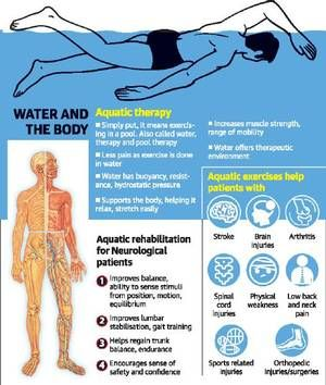 Pin On Aquatic Therapy