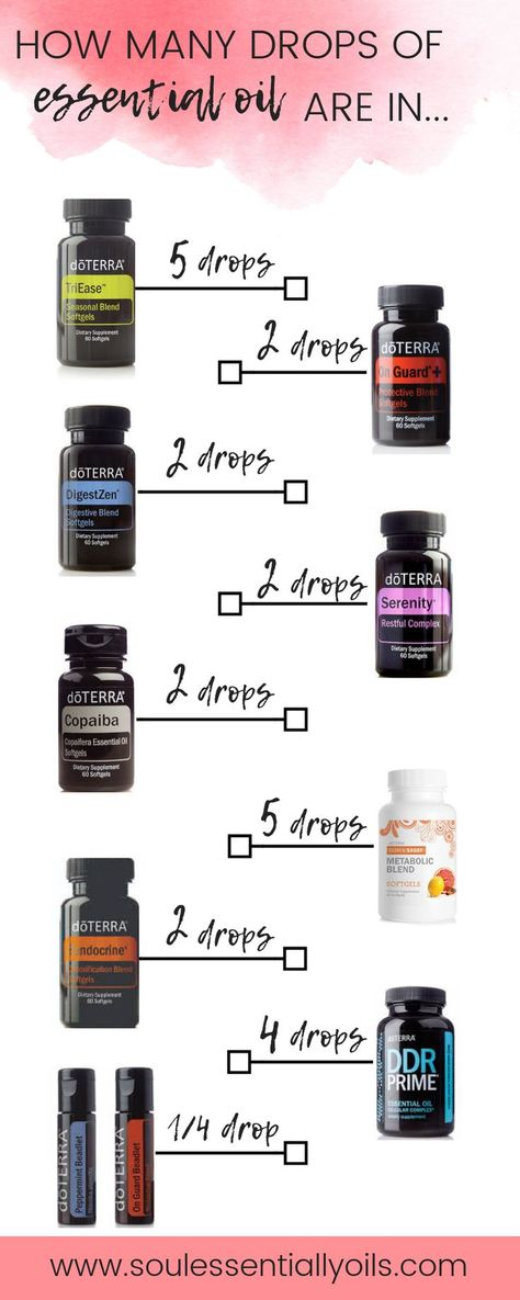 How Many Drops Are In These Doterra Products. How Many Drops Are In These Doterra Products. List Of 8th Grade Makeup ...