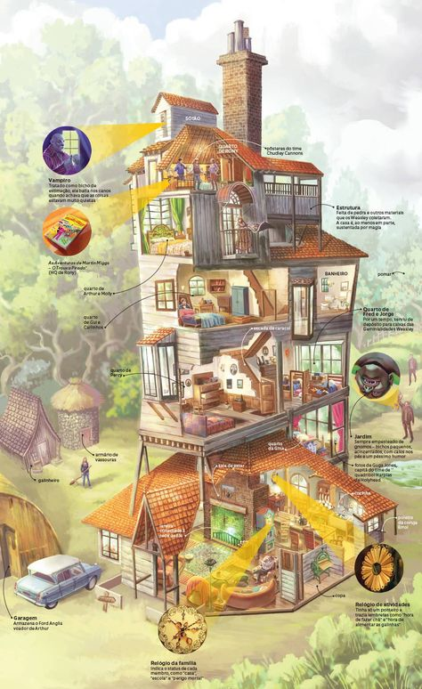Infográfico: a Toca da família Weasley, de Harry Potter | Mundo Estranho