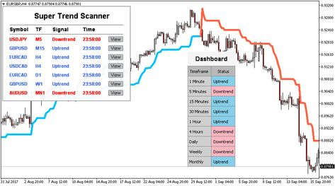 Forex Signal Super Trend Profitable Trading System And Indicator Mt4
