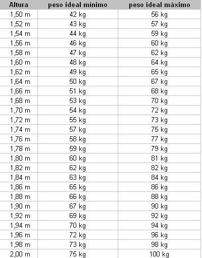 como medir el indice de masa corporal