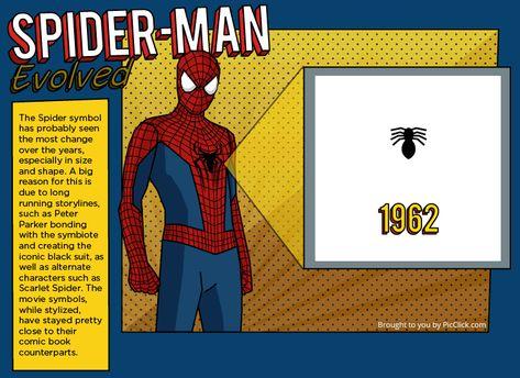 Evolución del emblema de Spider-Man a lo largo de los años