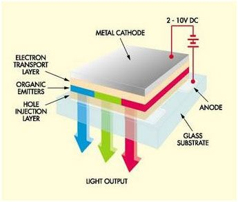 A Diagram Illustrating Structure And Working Of A Oled Display Display Technologies Display Lcd