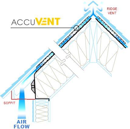 Accuvent 22 5 X 48 24 O C Flame Retardant Pvc Cathedral Ceiling Vent 50 Pack Acbp18446 Spray Foam Spray Foam Insulation Flame Retardant