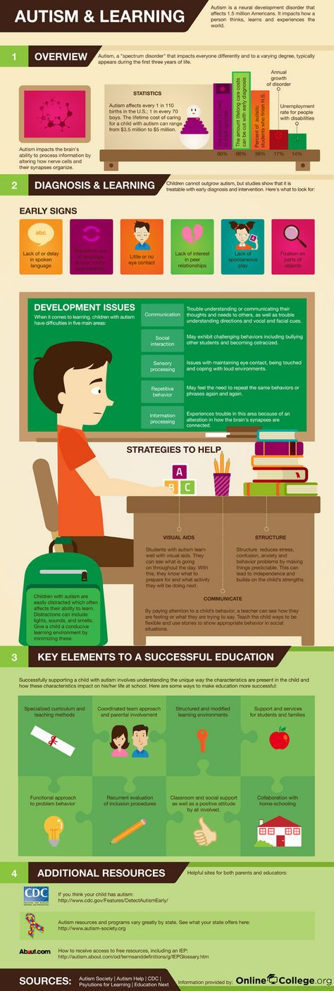 Autism Spectrum, Asperger's Syndrome and Homeschooling | 7sistershomeschool.com