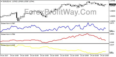 Download Normalized Price Forex Indicator Mt4 Chart Ebooks Free