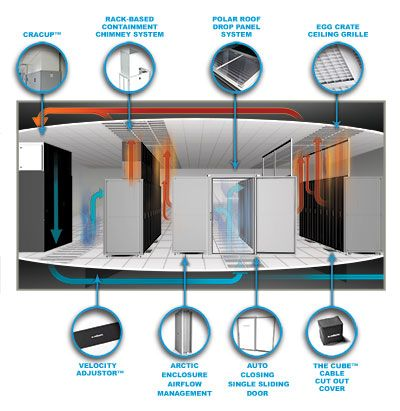 Data Center Air Flow With Images Airflow Data Center