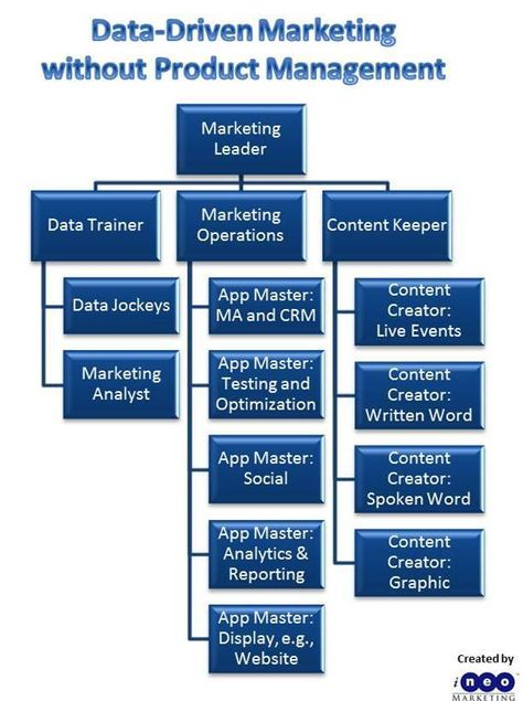 THE Data-Driven Org Chart, and The Top 11 Marketing Technology Articles Curated Tuesday, 11/5/13 | The MarTech Digest