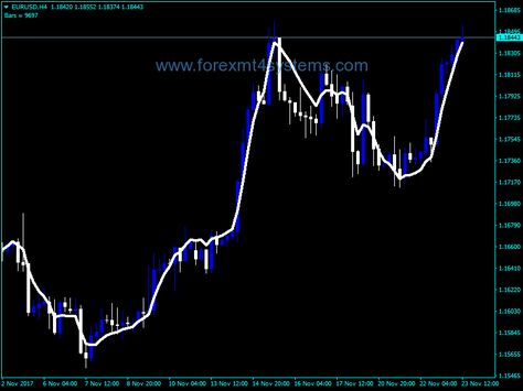 Forex Tema Indicator Learning Neon Signs