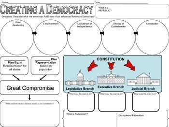 Path To Us Democracy Graphic Organizer Interactive Notebooks Social Studies Teaching History Social Studies Education