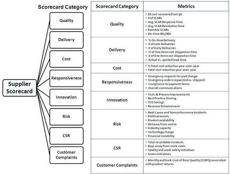 23 Supplier Performance Scorecard Template Xls Supplier Performance Scorecard Tem Business Management Business Management Degree Business Administration Degree