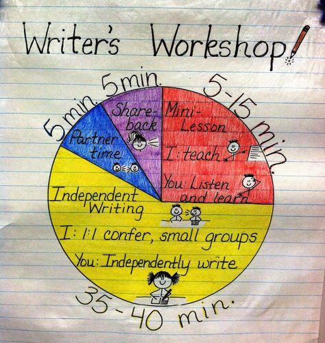 The Basics of Writer's Workshop...excellent post!
