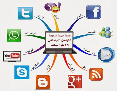 نتيجة بحث الصور عن صور وسائل التواصل الحديثة Map Map Screenshot Youtube