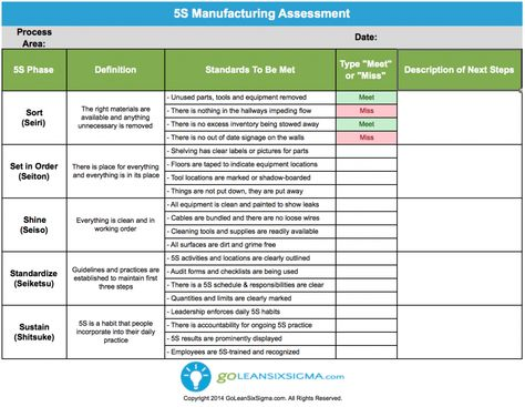 5S Manufacturing Assessment - GoLeanSixSigma Lean Six Sigma - root cause analysis template