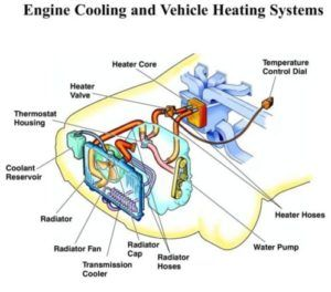 Cooling System Diagnosis Keeping The Engine An Efficient