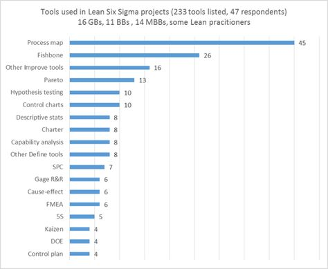 Which are the most used tools in Lean Six Sigma projects - control plan