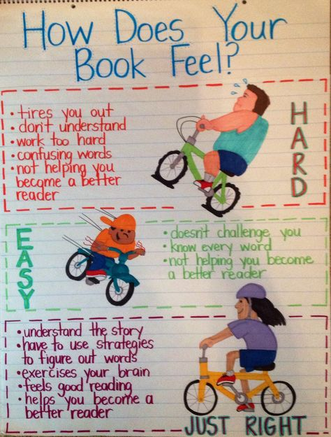 Daily 5 - I Pick - Just Right Books - Anchor Charts